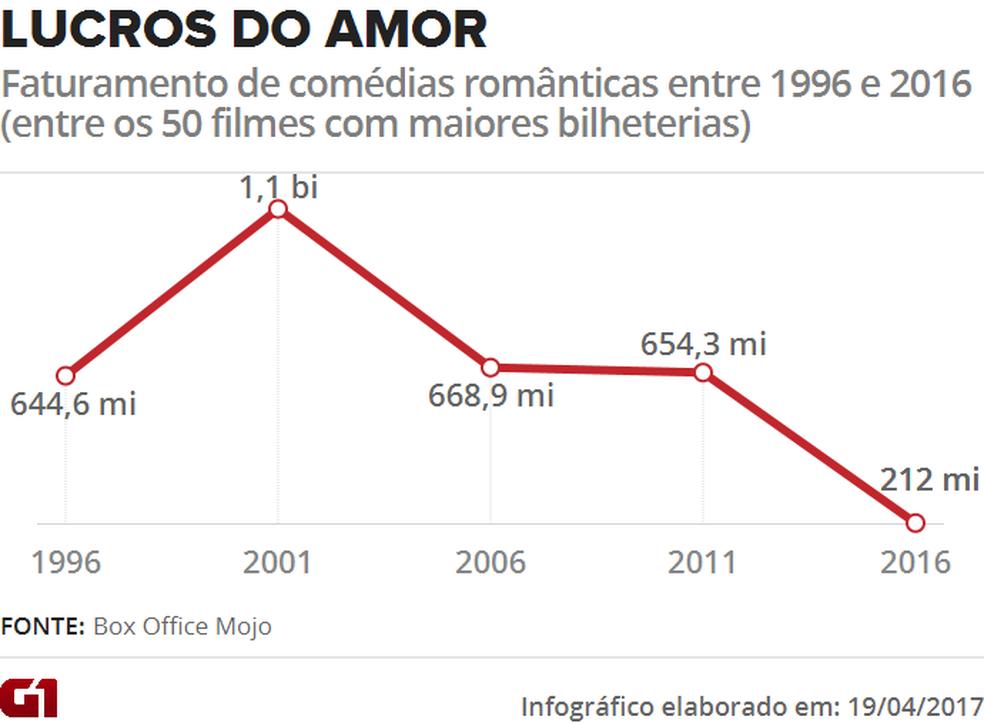 Faturamento das comédias românticas entre 1996 e 2016 (Foto: Arte/G1)