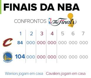 INFO - NBA final resultados (Foto: Editoria de Arte)