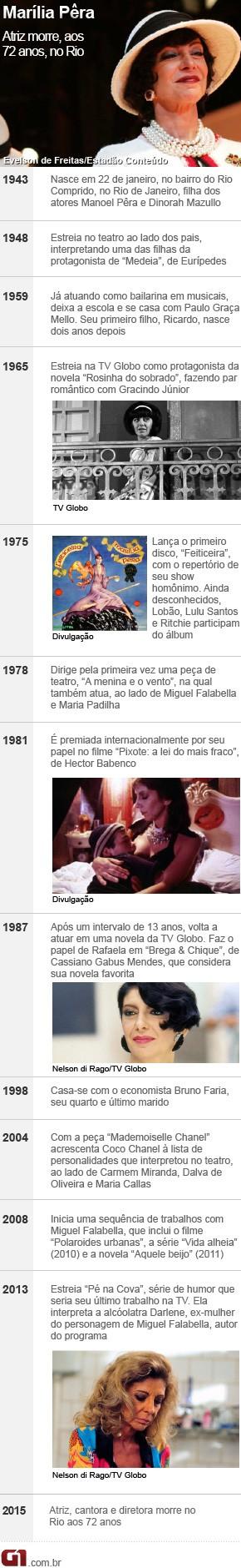 Linha do tempo da carreira de Marília Pêra  (Foto: Editoria de Arte/G1)