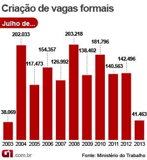 Criação de empregos formais tem pior mês de julho em dez anos (Foto: Editoria de Arte/G1)