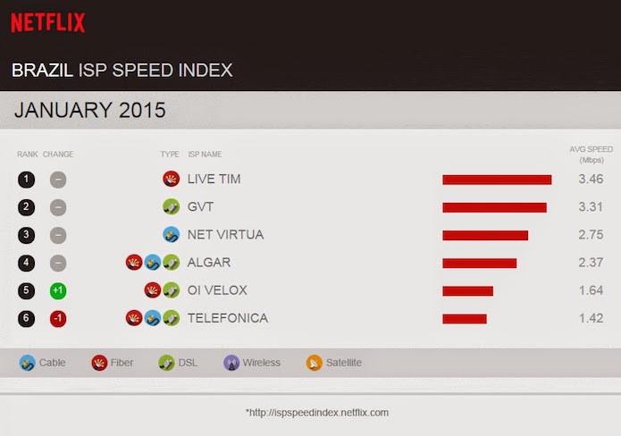 Índice de velocidade de conexão Netflix de janeiro de 2015 (Foto: Reprodução/Netflix)