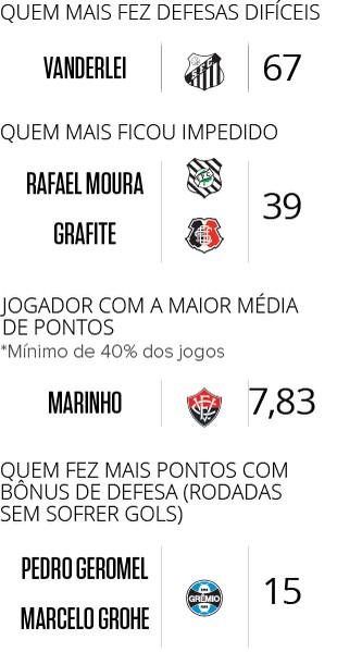 INFO CARTOLÃO 2016 - 4 (Foto: Editoria de arte)