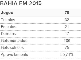 Números do Bahia em 2015 (Foto: Arte/GloboEsporte.com)