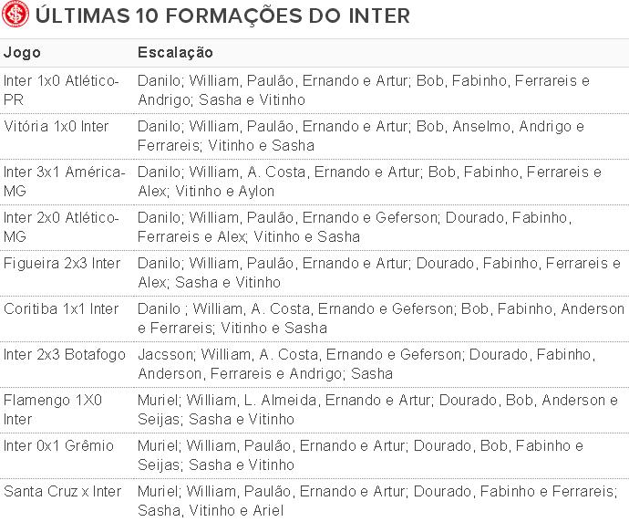 Tabela Inter escalações Argel (Foto: Reprodução)