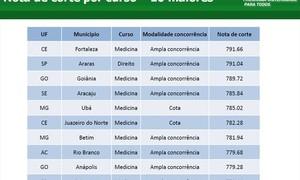 Medicina em Fortaleza tem a maior nota de corte do Brasil no Prouni