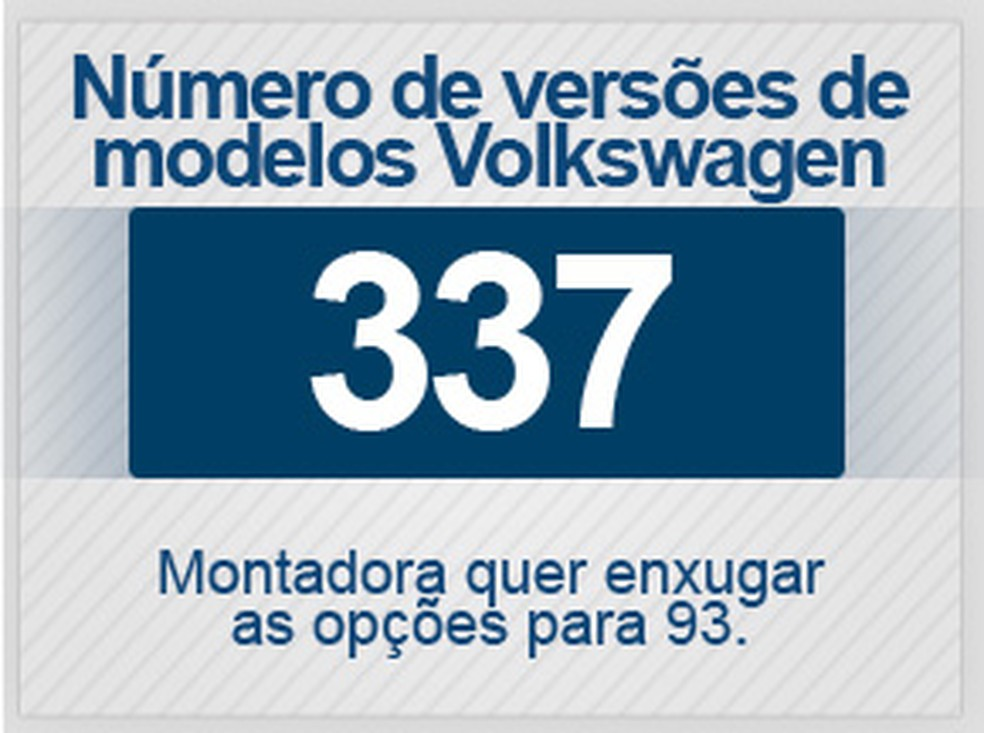 Número de versões de modelos Volkswagen no Brasil (Foto:  G1)