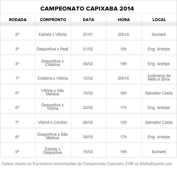 Tabela de transmissões do Capixabão 2014 (Foto: Globoesporte.com)