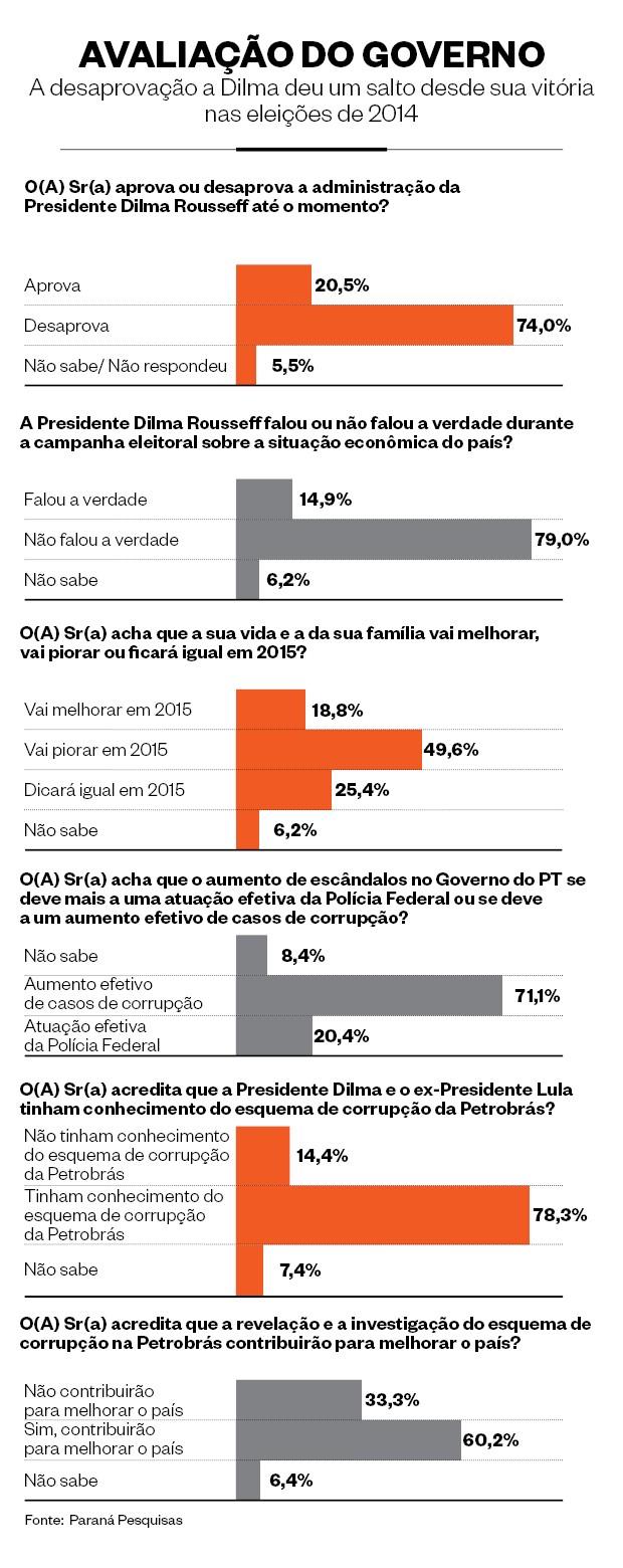 Pesquisa governo (Foto: Paraná Pesquisas)