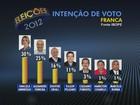Delegada Graciela tem 30% e Alexandre 25% em Franca, diz Ibope