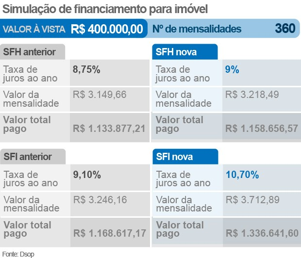 simulação de financiamento R$ 400 mil (Foto: Reproduçao)