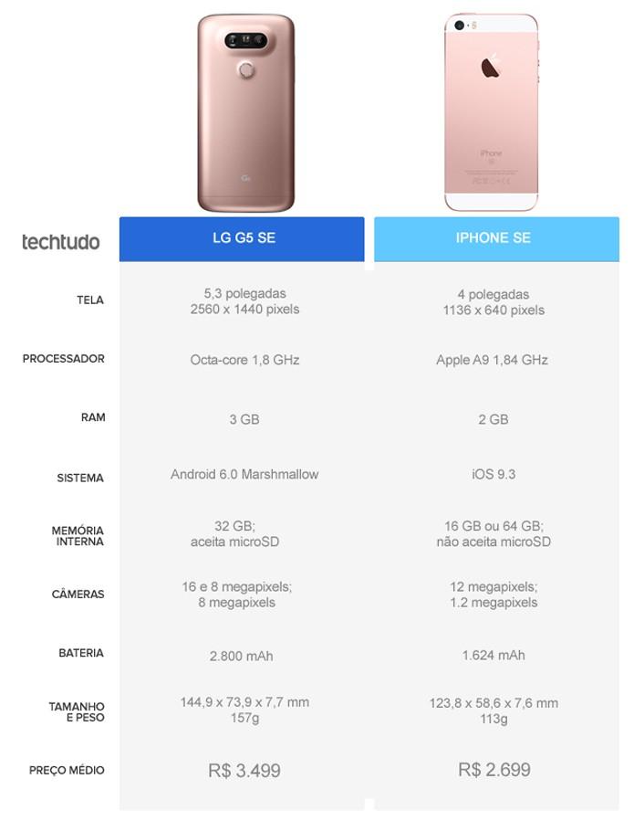 Tabela comparativa entre o LG G5 SE e o iPhone SE (Foto: Arte/TechTudo)