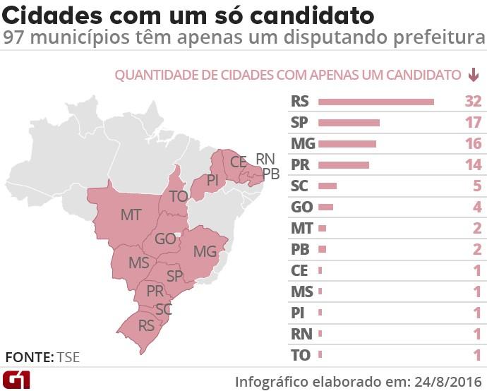Cidades com um candidato (Foto: Arte/G1)