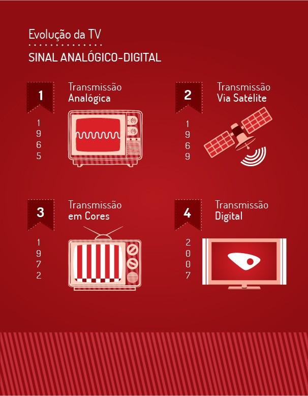 Evolução do sinal  (Foto: Divulgação/ TV Gazeta)