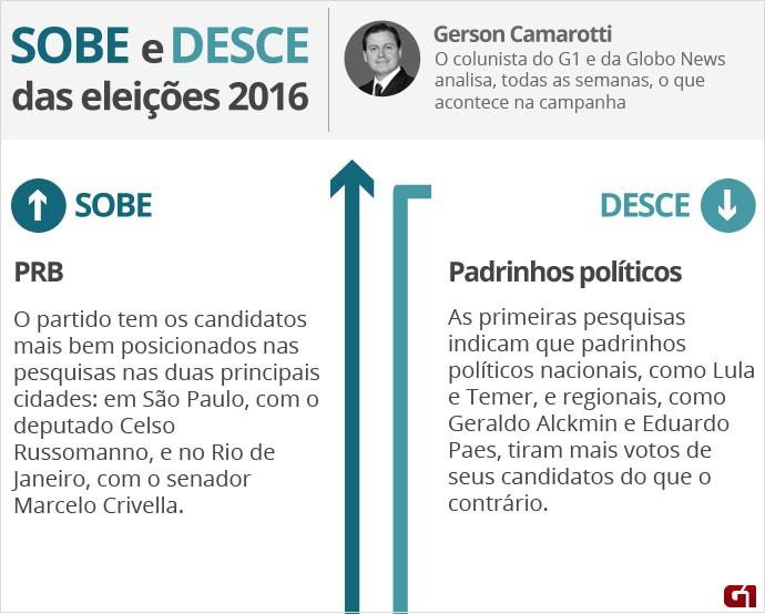 Corrida eleitoral - O que sobe e o que desce - 2 de setembro - Camarotti - 1
