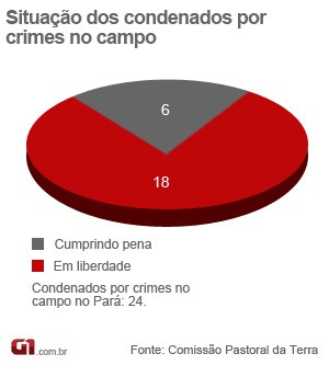 situação dos condenados (Foto: Nathiel Sarges/ G1)