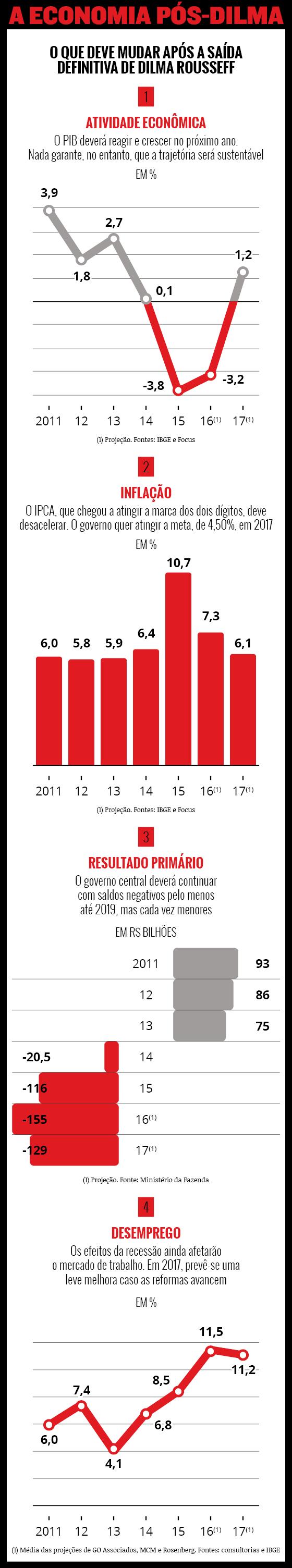 Impeachment economia Info (Foto: ÉPOCA)