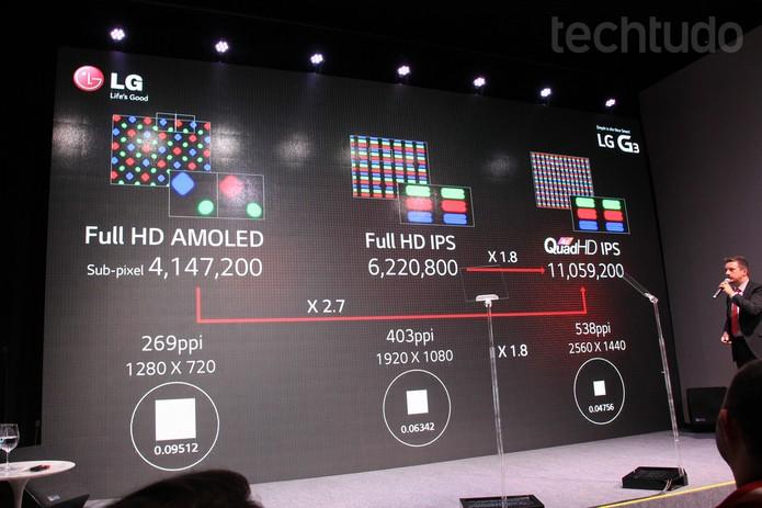 Marcel Inhauser detalha a tecnologia da tela quad HD do LG G3 (Foto: Isadora Díaz/TechTudo)