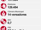 Eleitores do Sul do Rio escolhem novos prefeitos neste domingo