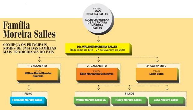 Família Moreira Salles (Foto: GQ)