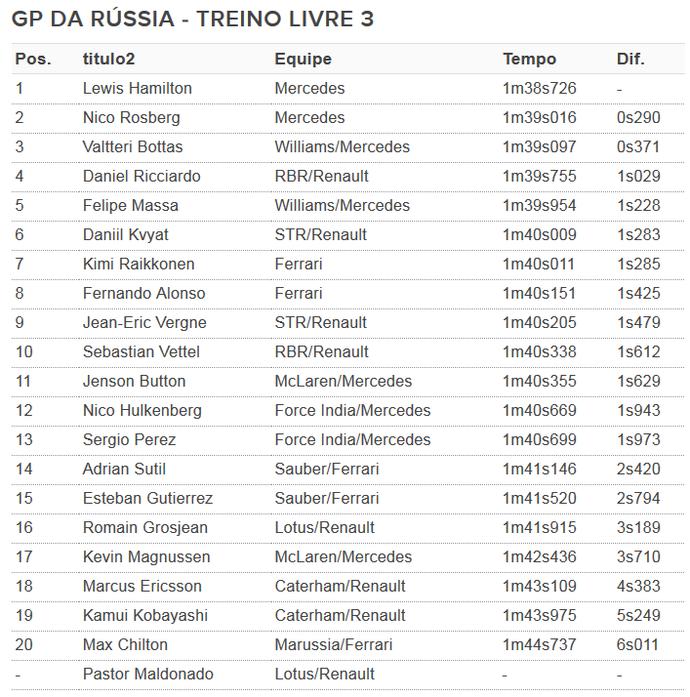 Resultado - treino livre 3 - GP da Rússia (Foto: GloboEsporte.com)