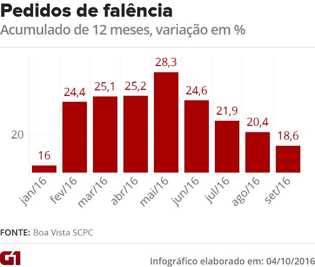 Pedidos de falência em 12 meses até setembro (Foto: G1)