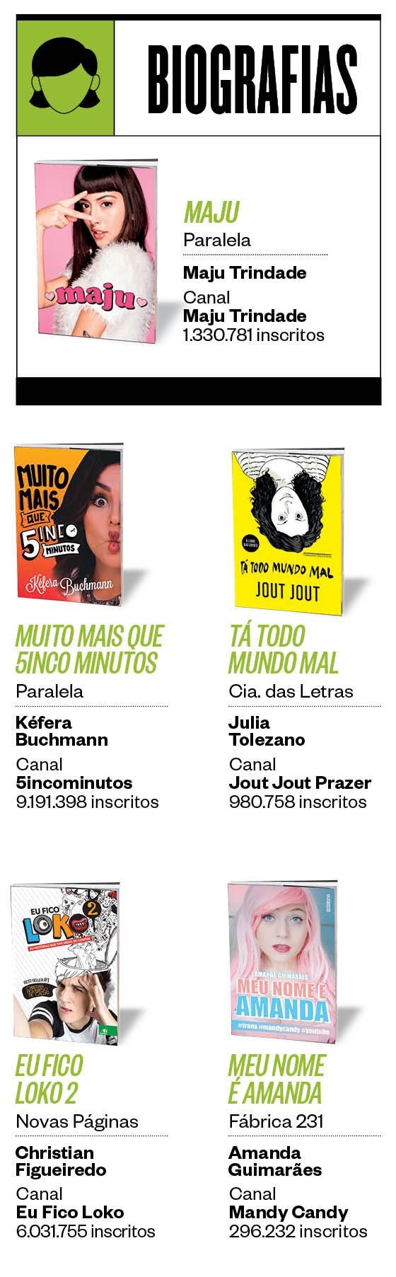 Biografias Arte 950 (Foto: ÉPOCA)