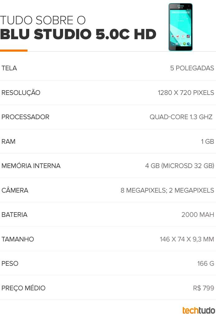 Tabela de configurações do BLU Studio 5.0C HD (Foto: Arte/TechTudo)