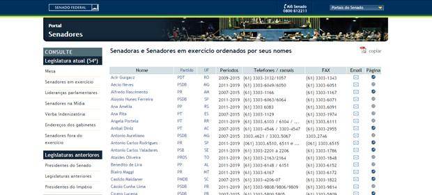 O site do Senado tem várias ferramentas para ter mais informações sobre quem já trabalhou na casa (Foto: Reprodução)
