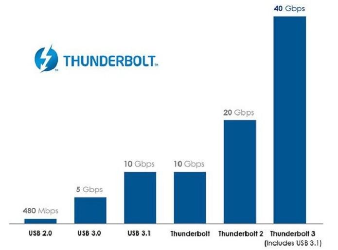 Nova taxa de transferência do Thunderbolt 3 (Foto: Divulgação/Intel)
