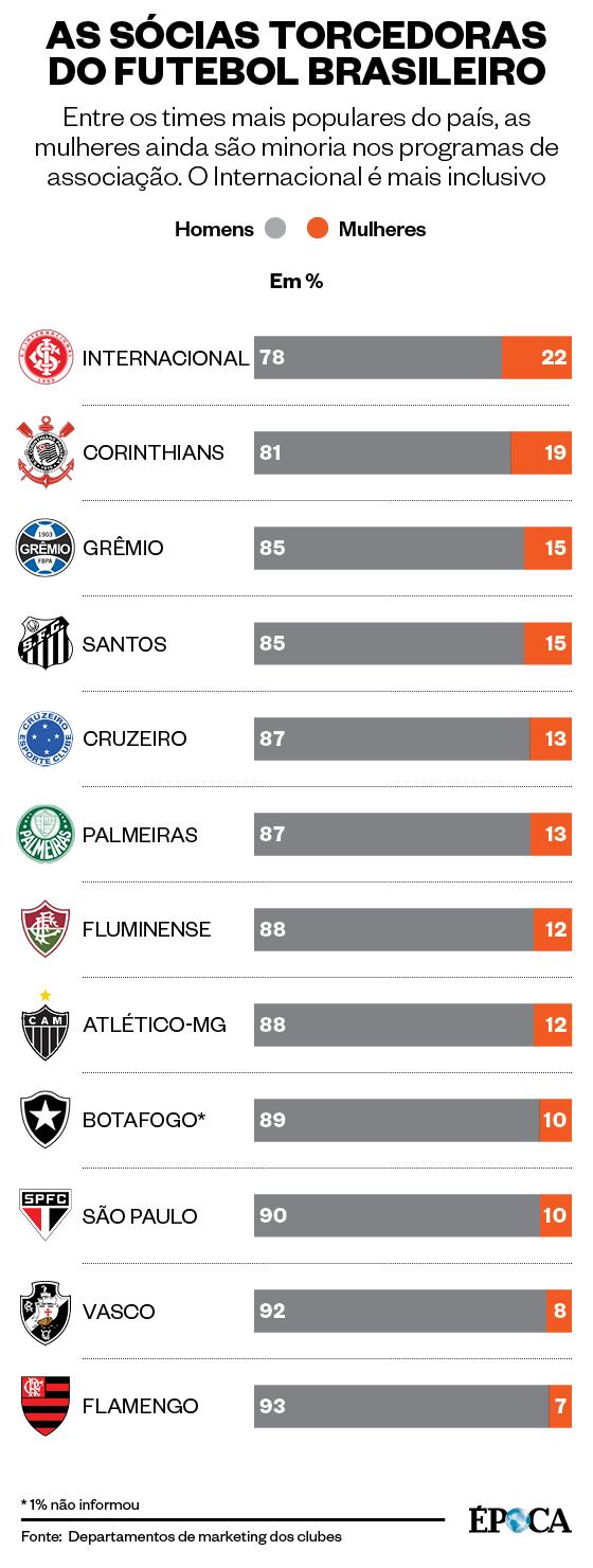 Os sócios torcedores dos 12 clubes mais populares (divididos por gênero) (Foto: Arte ÉPOCA)