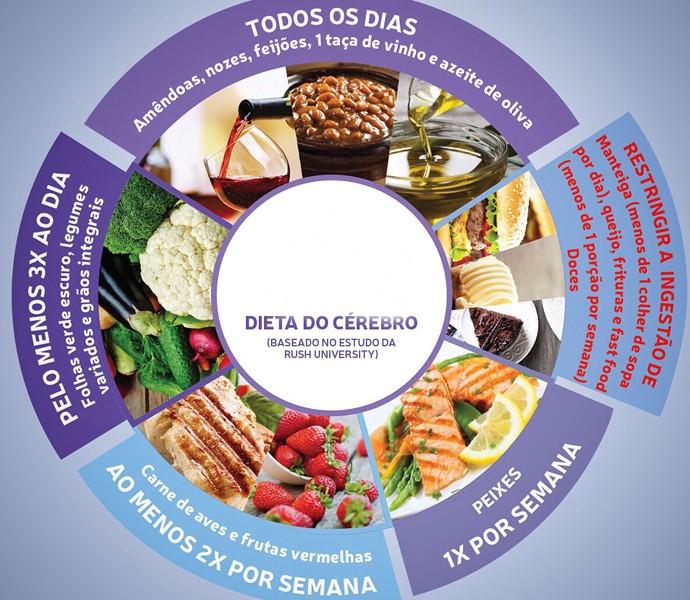 Alimentos para turbinar o cérebro (Foto: Arquivo Pessoal)