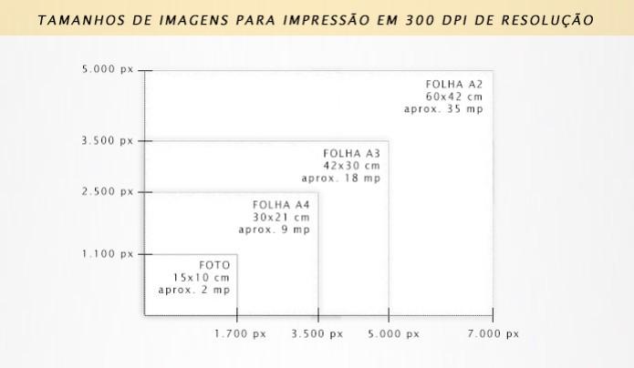 Esquema ilustrado que mostra os tamanhos em pixels, dos arquivos necessários para impressão (Foto: Adriano Hamaguchi) (Foto: Esquema ilustrado que mostra os tamanhos em pixels, dos arquivos necessários para impressão (Foto: Adriano Hamaguchi))