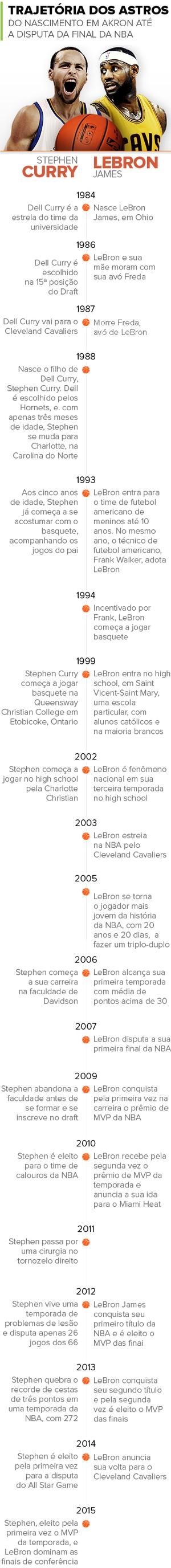 Info TIMELINE Lebron x Curry NBA 2 (Foto: infoesporte)