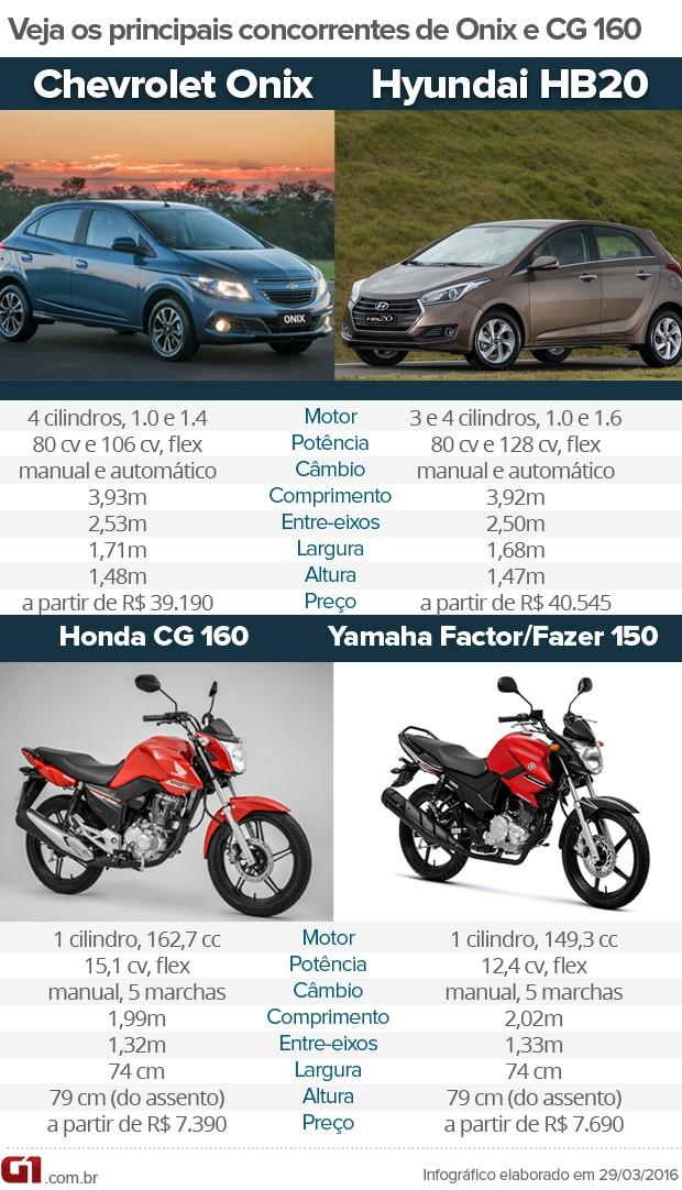 Tabela comparativa Honda CG160 e Chevrolet Onix (Foto: André Paixão/G1)
