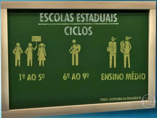 Escolas serão separadas por ciclos fundamental I, fundamental II e médio (Foto: TV Globo/Reprodução)