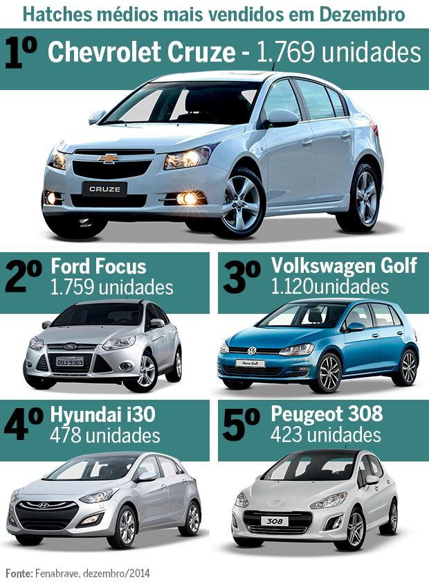 Top 5: Hatches médios mais vendidos em dezembro de 2014 (Foto: Autoesporte)