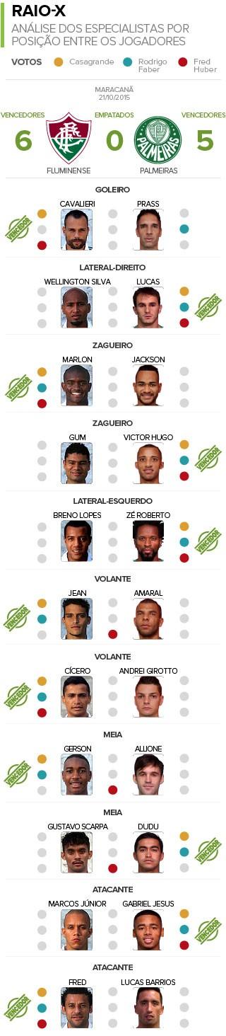Info Raio X Fluminense X Palmeiras (Foto: Editoria de arte)