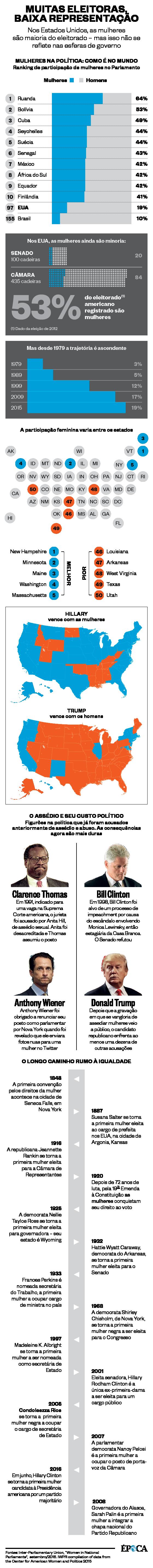 Elas vão decidir a eleição americana