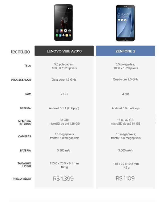 Tabela comparativa entre Lenovo Vibe A7010 e Zenfone 2 (Foto: Arte/TechTudo)
