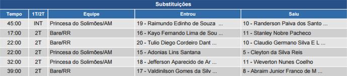 Kayo Fernando entrou na partida aos 17 minutos do 2º tempo  (Foto: Reprodução/CBF)