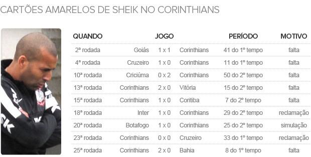 Info_SHEIK_Cartoes-Amarelos (Foto: Infoesporte)