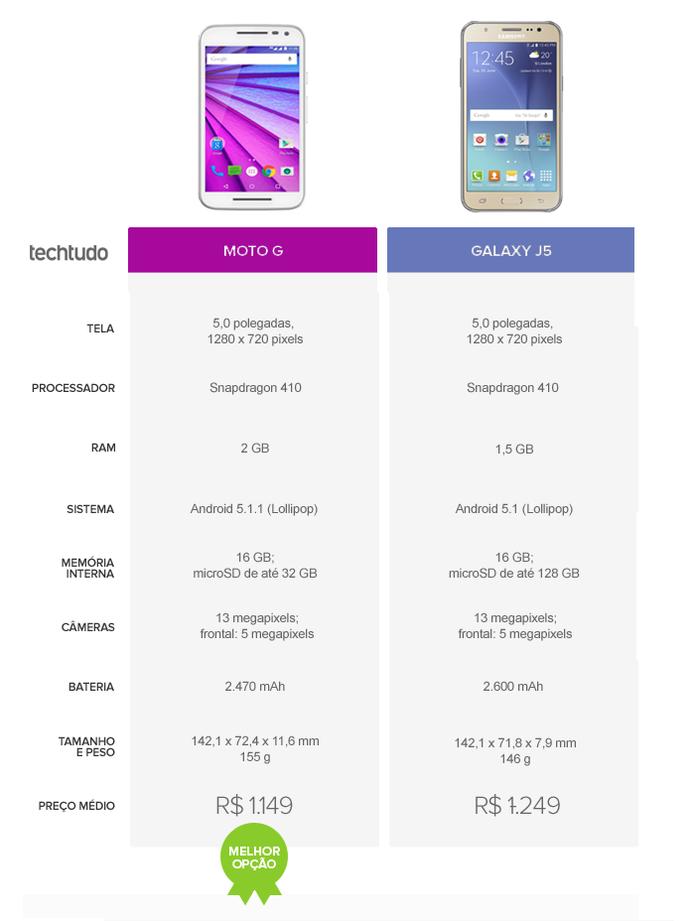 Tabela comparativa entre Moto G 3 e Galaxy J5 (Foto: Arte/TechTudo)