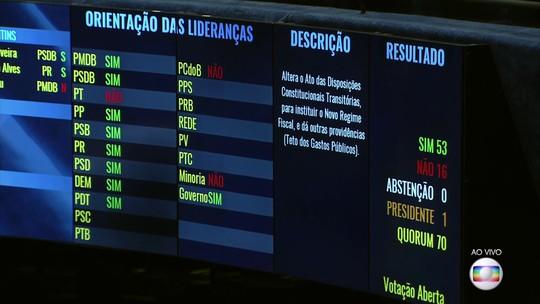 PEC do teto de gastos é aprovada em segundo turno no Senado