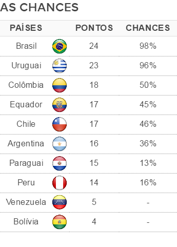 Tabela chances eliminatórias (Foto: GloboEsporte.com)
