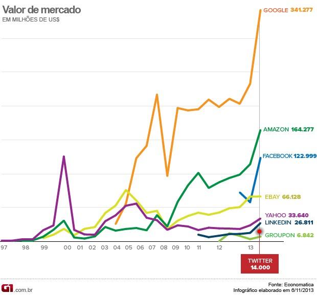 Valor de mercado das empresas de internet (Foto: Editoria de Arte/G1)