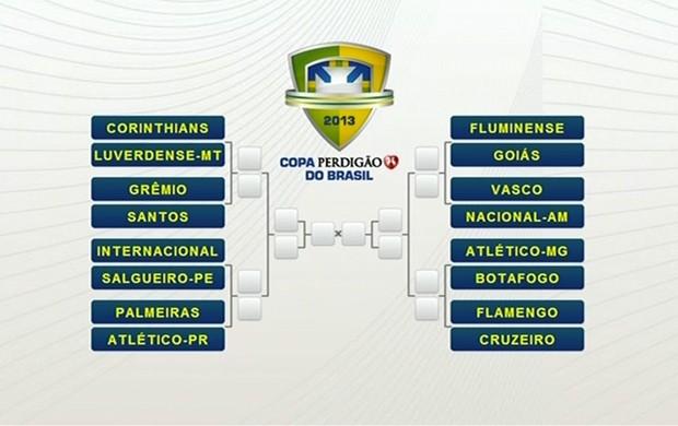 Duelos definidos nas oitavas da Copa do Brasil / Fonte da foto: Divulgação