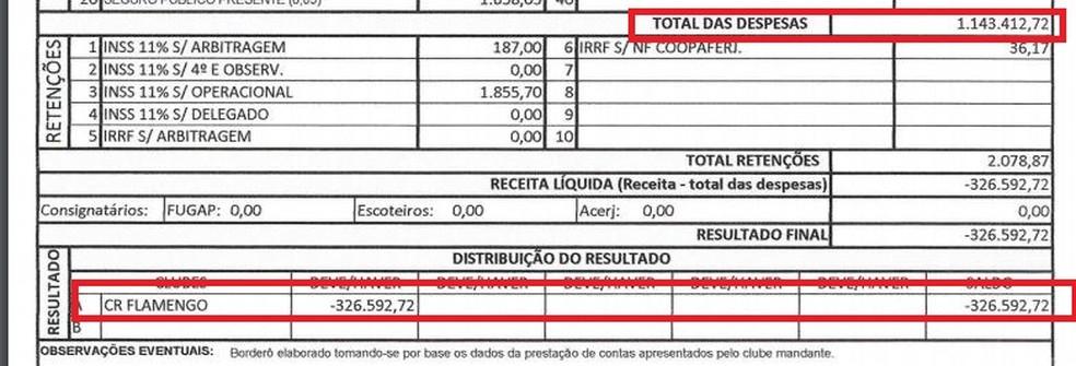 Borderô da partida contra o Atlético-GO destaca os altos custos no Maracanã (Foto: Reprodução)