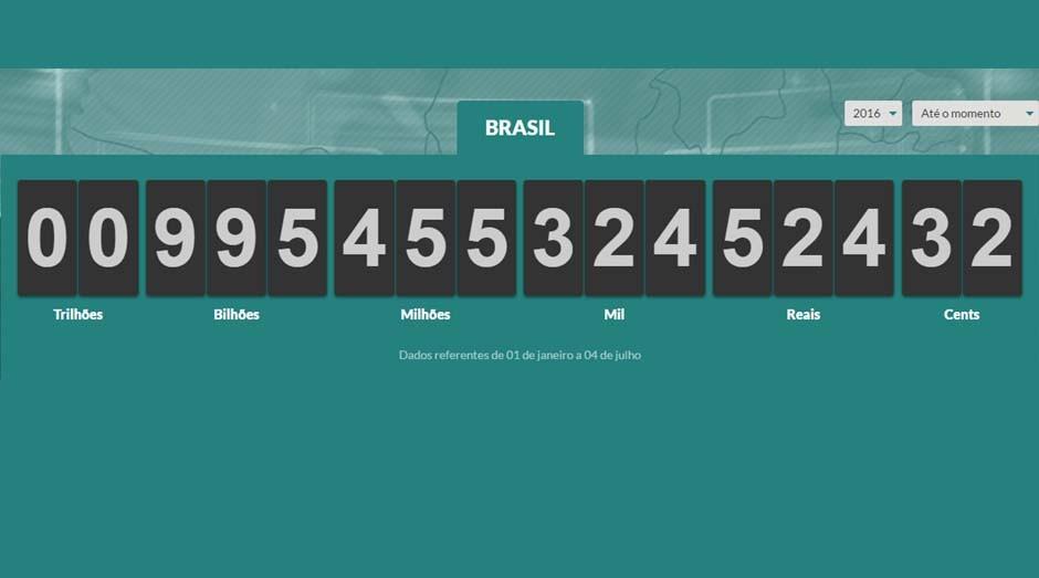Relógio do Imposto: Brasil é um dos países com mais impostos do mundo (Foto: Reprodução)