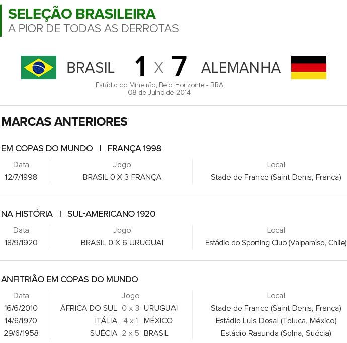 Info GOLEADAS HISTÓRICAS 2 (Foto: infoesporte)