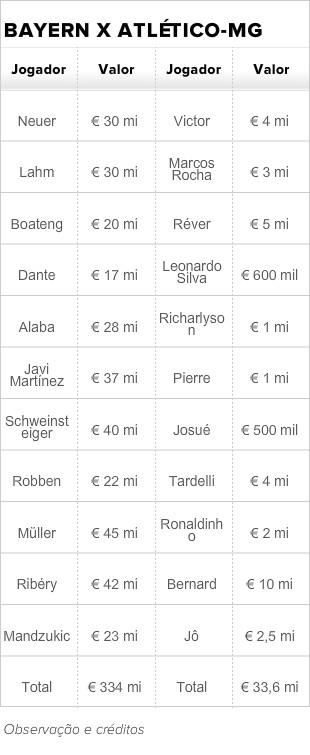 Tabela Bayern x Atlético-MG (Foto: Globoesporte.com)